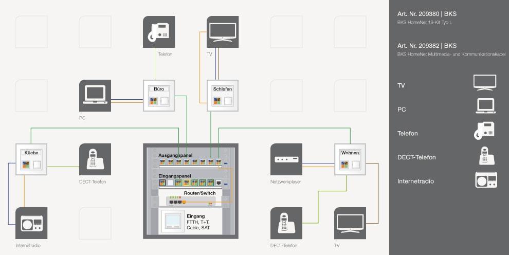 Universelle Medienverkabelung mit BKS HomeNet - bitPuls GmbH