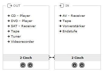 Oehlbach Audio Kabel 2 m - 2x Cinch (männlich) zu 2x Cinch (männlich)-a