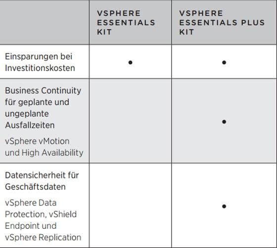 VMware vSphere 6 Essentials Plus - Virtualisierungsplattform zum Aufbauvon Cloud-Infrastrukturen-a