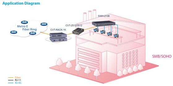 Zyxel CTS CVT-3512 SC VLAN 11 - Media-Converter von FTTH zu GigabitEthernet-a